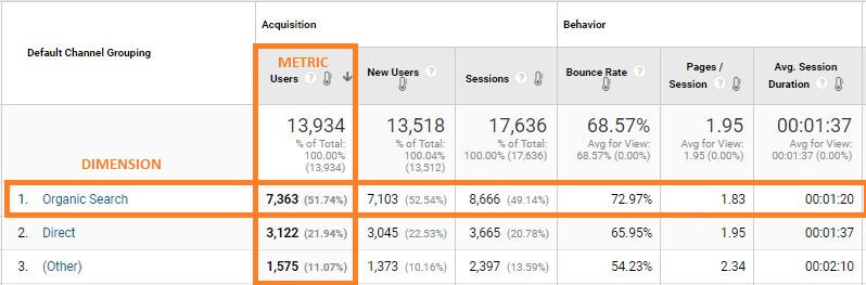 metrics and dimensions in google analytics reporting